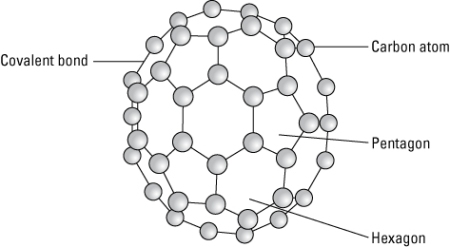 A diagram of a buckyball.