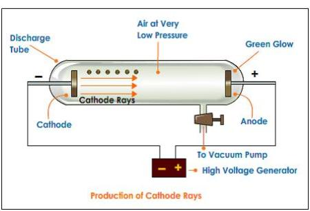 A diagram showing how cathode rays are formed.