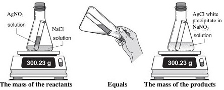 A diagram explaining the law of conservation of mass.