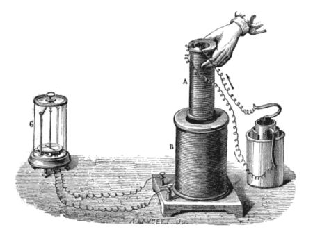 A sketch of Michael Faraday's electromagnetic induction experiment. The battery (right) sends a current to the coil (A), which creates a magnetic field but no current. When the small coil is moved in and out of the large coil (B) the magnetic field changes and a current flows.