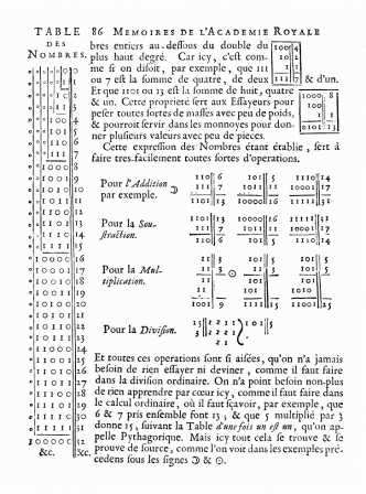 A page from Gottfried Leibniz's 1703 article Explication de l'Arithmétique Binaire.