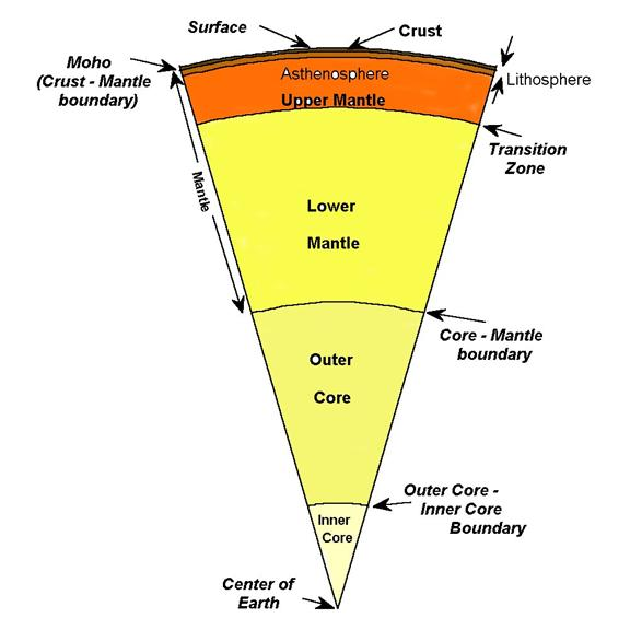 A cross-section diagram of the Earth