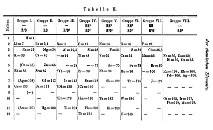 Mendeleev's 1871 version of the periodic table.