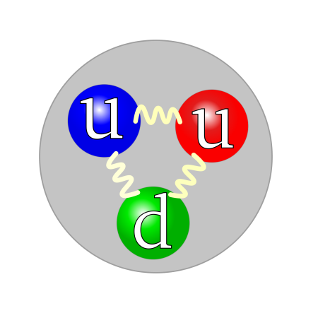 A diagram of a proton containing two up quarks and one down quark.