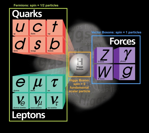 A diagram of the Standard Model, courtesy of Fermilab.
