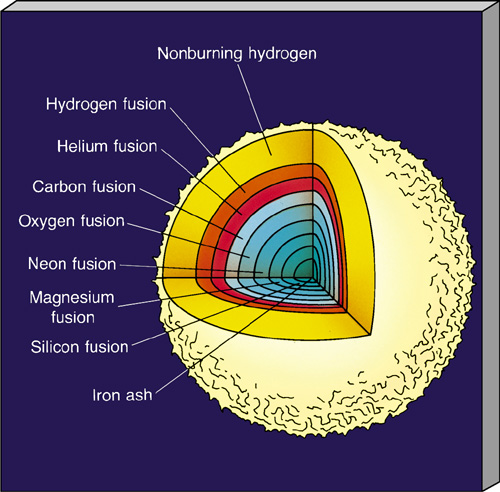 nucleosynthesis of hydrogen Stellar nucleosynthesis download to desktop copy to clipboard according to the big bang theory, the early universe was hot enough to allow the nucleosynthesis of hydrogen, helium, and small.