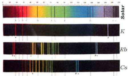 Spectra from the sun, potassium, rubidium and caesium, based on published drawings by Kirchoff and Bunsen.